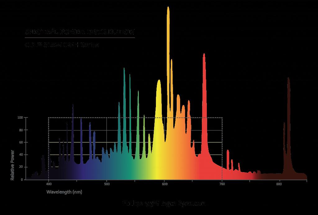315W CDL Agro Spectrum Graph